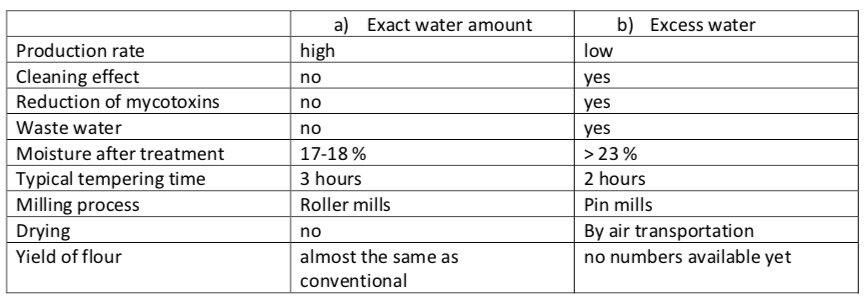 Rapidojet Tempering grain with excess and exact amount of water.