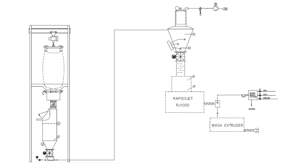 How the Rapidojet works with your Masa Hog or Depositor to make corn chips.